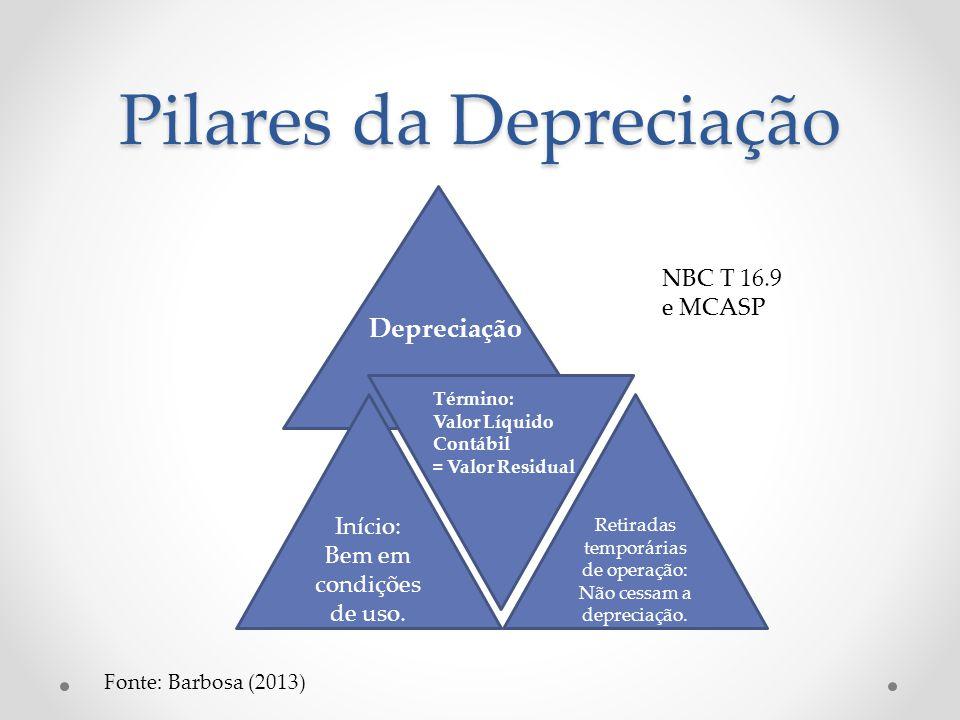 Pilares da Depreciação Início: Bem em condições de uso. Retiradas temporárias de operação: Não cessam a depreciação. Depreciação Término: Valor Líquid