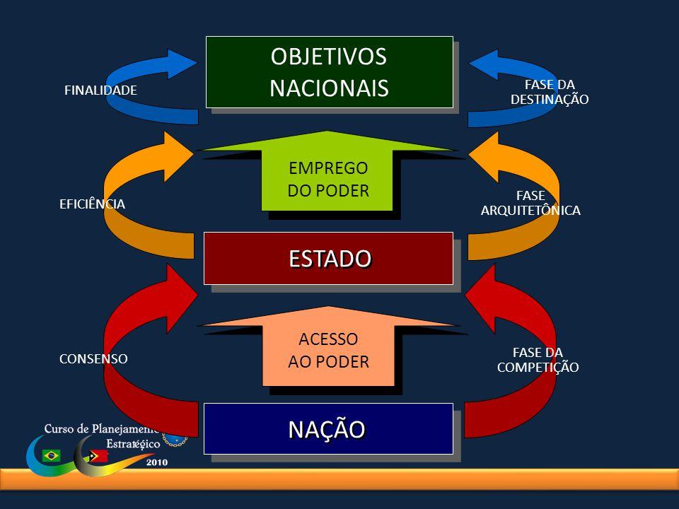 OBJETIVOS NACIONAIS OBJETIVOS NACIONAIS ESTADO NAÇÃO ACESSO AO PODER EMPREGO DO PODER CONSENSO FASE DA COMPETIÇÃO FINALIDADE FASE DA DESTINAÇÃO EFICIÊ