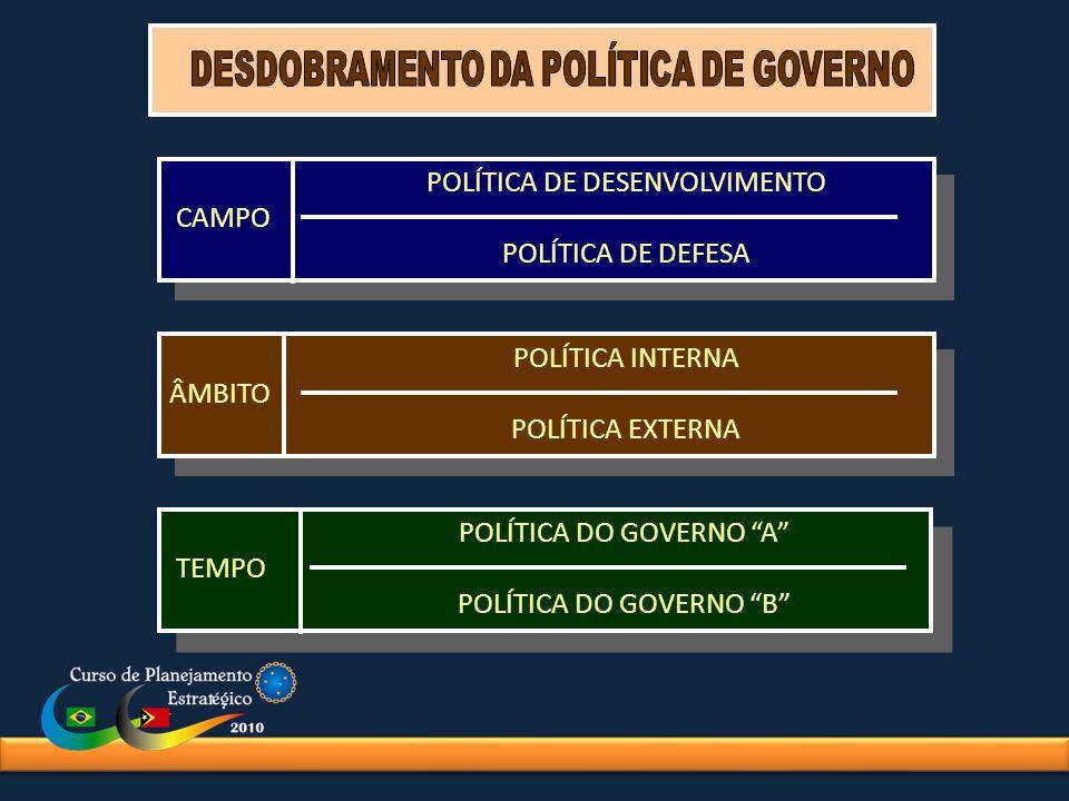 POLÍTICA DE DESENVOLVIMENTO CAMPO POLÍTICA DE DEFESA POLÍTICA DE DESENVOLVIMENTO CAMPO POLÍTICA DE DEFESA POLÍTICA INTERNA ÂMBITO POLÍTICA EXTERNA POL