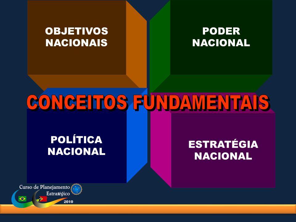 OBJETIVOS NACIONAIS PODER NACIONAL POLÍTICA NACIONAL ESTRATÉGIA NACIONAL