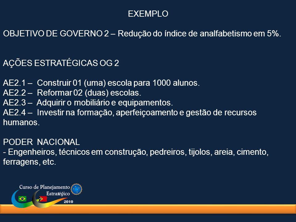 EXEMPLO OBJETIVO DE GOVERNO 2 – Redução do índice de analfabetismo em 5%. AÇÕES ESTRATÉGICAS OG 2 AE2.1 – Construir 01 (uma) escola para 1000 alunos.