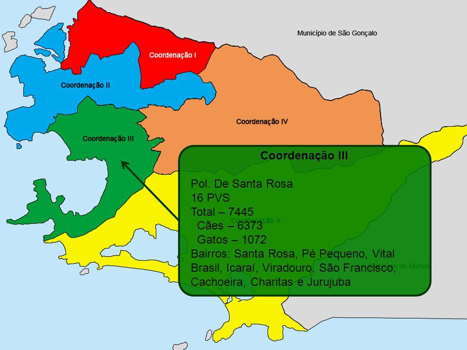 Coordenação III Pol. De Santa Rosa 16 PVS Total – 7445 Cães – 6373 Gatos – 1072 Bairros: Santa Rosa, Pé Pequeno, Vital Brasil, Icaraí, Viradouro, São