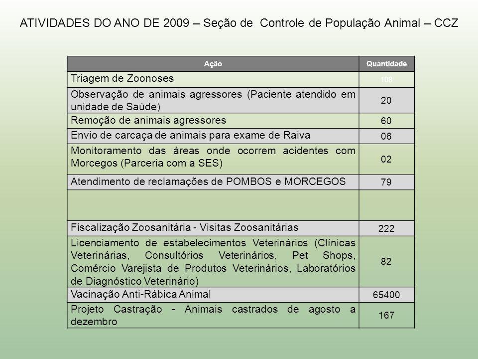 ATIVIDADES DO ANO DE 2009 – Seção de Controle de População Animal – CCZ AçãoQuantidade Triagem de Zoonoses 108 Observação de animais agressores (Pacie