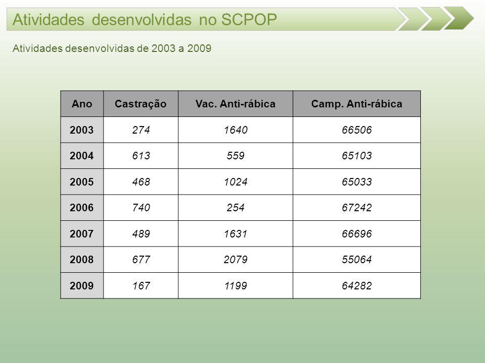 Atividades desenvolvidas no SCPOP Atividades desenvolvidas de 2003 a 2009 AnoCastraçãoVac. Anti-rábicaCamp. Anti-rábica 2003274164066506 2004613559651