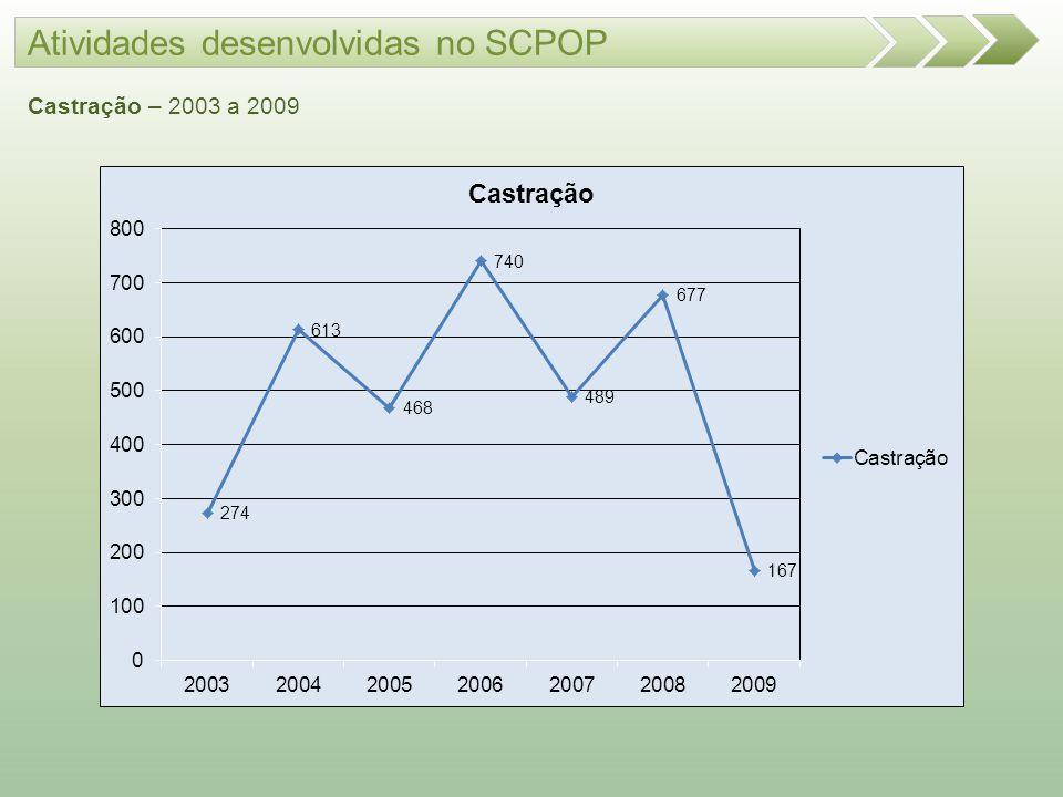 Atividades desenvolvidas no SCPOP Castração – 2003 a 2009