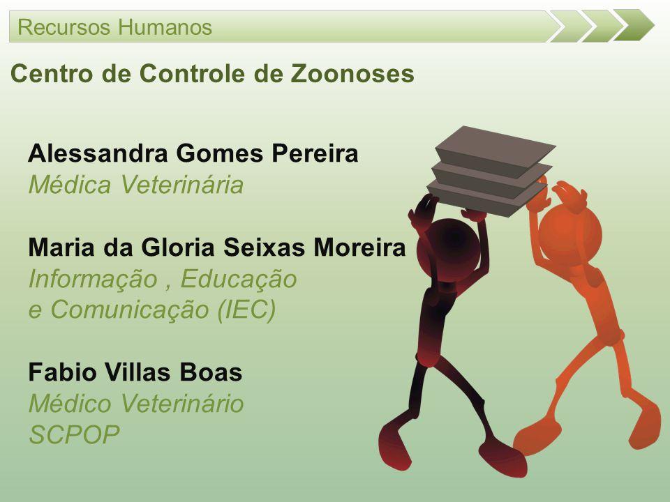 Alessandra Gomes Pereira Médica Veterinária Maria da Gloria Seixas Moreira Informação, Educação e Comunicação (IEC) Fabio Villas Boas Médico Veterinár