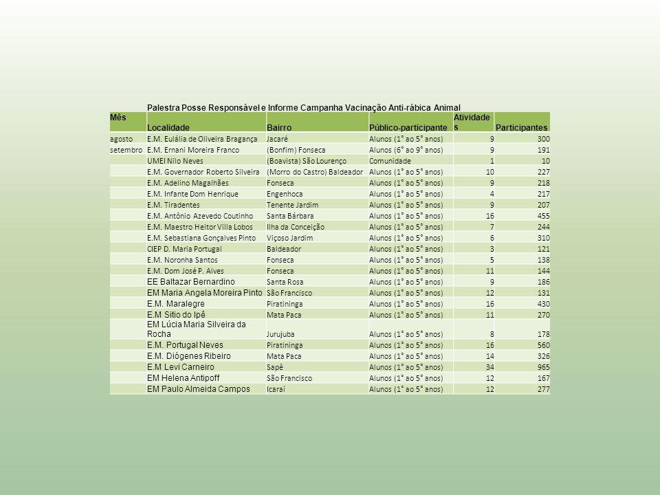 Palestra Posse Responsável e Informe Campanha Vacinação Anti-rábica Animal Mês LocalidadeBairroPúblico-participante Atividade sParticipantes agostoE.M