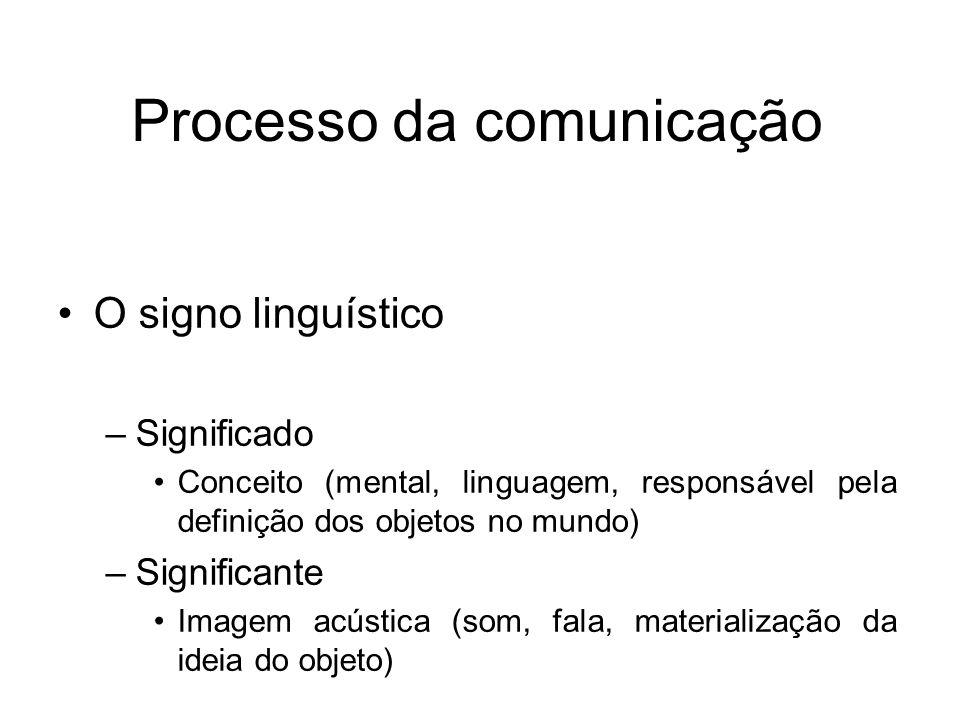 Processo da comunicação O signo linguístico –Significado Conceito (mental, linguagem, responsável pela definição dos objetos no mundo) –Significante I