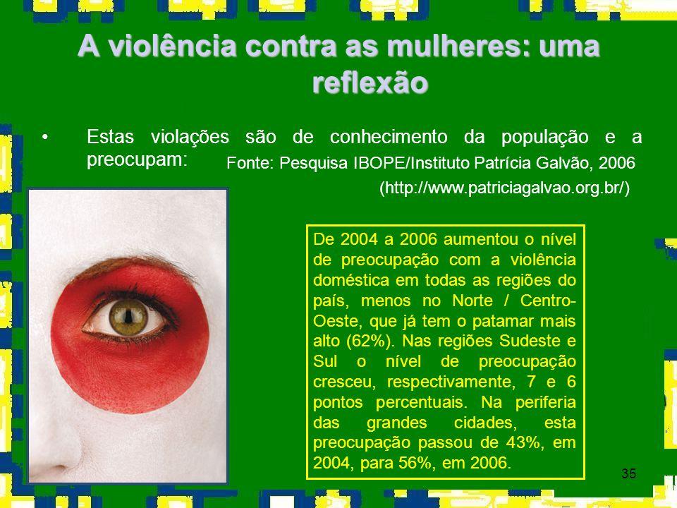 35 A violência contra as mulheres: uma reflexão Estas violações são de conhecimento da população e a preocupam: Fonte: Pesquisa IBOPE/Instituto Patríc