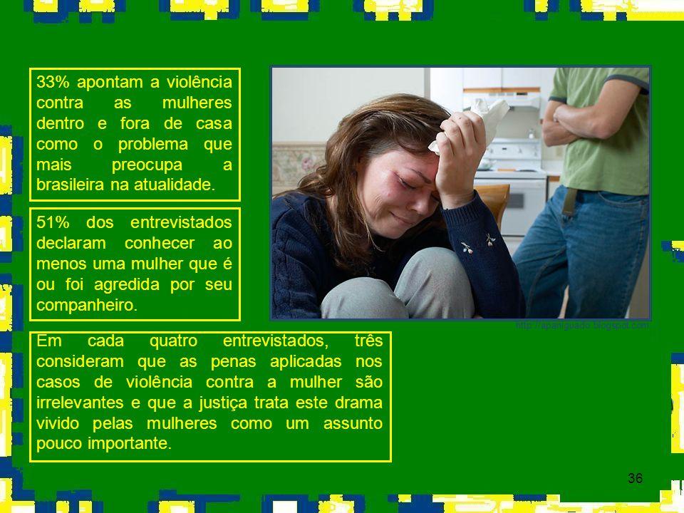 36 33% apontam a violência contra as mulheres dentro e fora de casa como o problema que mais preocupa a brasileira na atualidade. 51% dos entrevistado