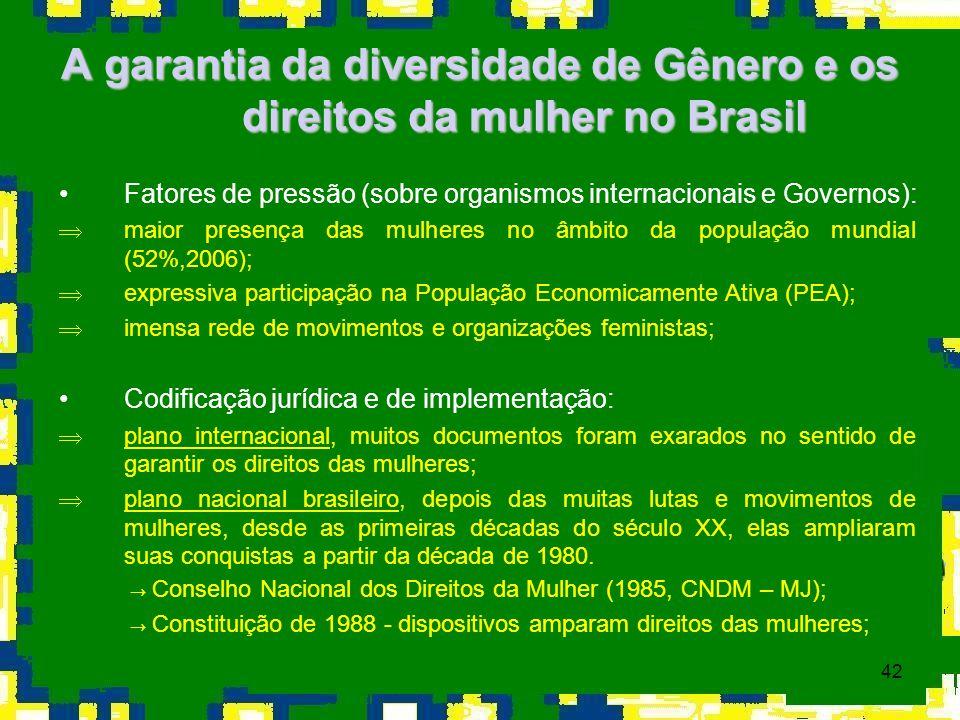 42 A garantia da diversidade de Gênero e os direitos da mulher no Brasil Fatores de pressão (sobre organismos internacionais e Governos): Þmaior prese