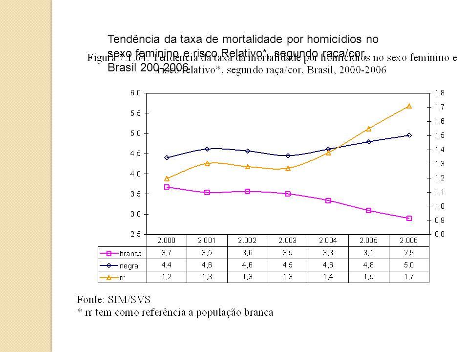Tendência da taxa de mortalidade por homicídios no sexo feminino e risco Relativo*, segundo raça/cor, Brasil 200-2006
