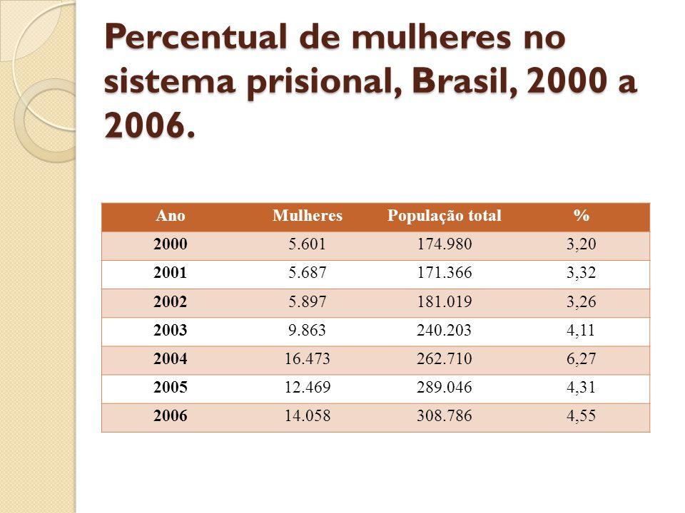 Percentual de mulheres no sistema prisional, Brasil, 2000 a 2006. AnoMulheresPopulação total% 20005.601174.9803,20 20015.687171.3663,32 20025.897181.0