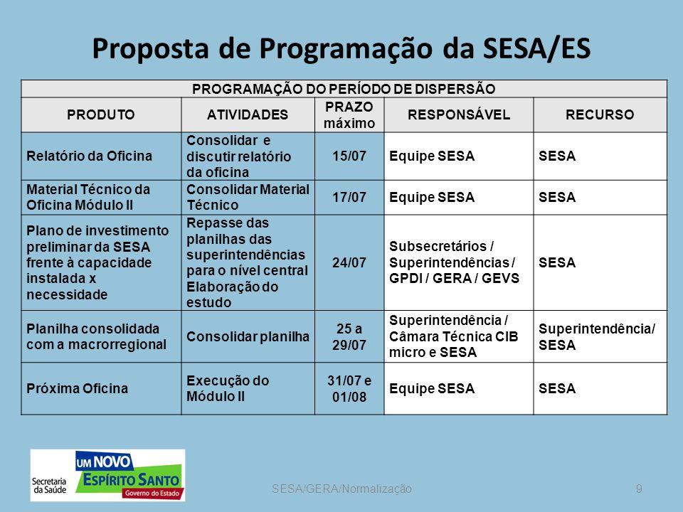 Equipe da SESA responsável Superintendência; Equipe da Normalização; Equipe da urgência e emergência
