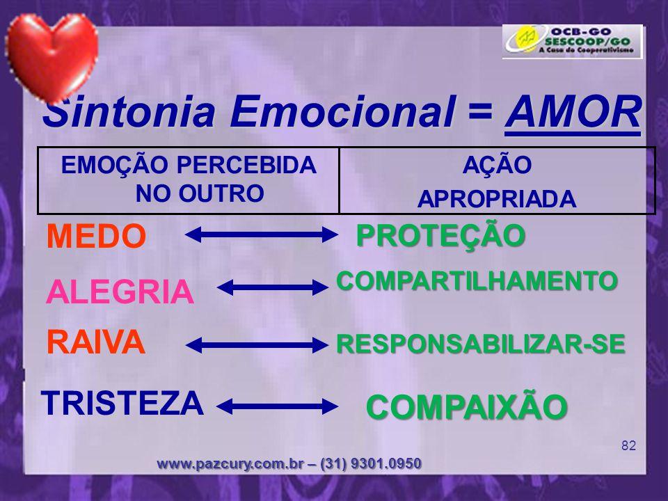 Coração da Paz www.pazcury.com.br – (31) 9301.0950 81 AS EMOÇÕES BÁSICAS MEDO RAIVA ALEGRIA TRISTEZA A MO R