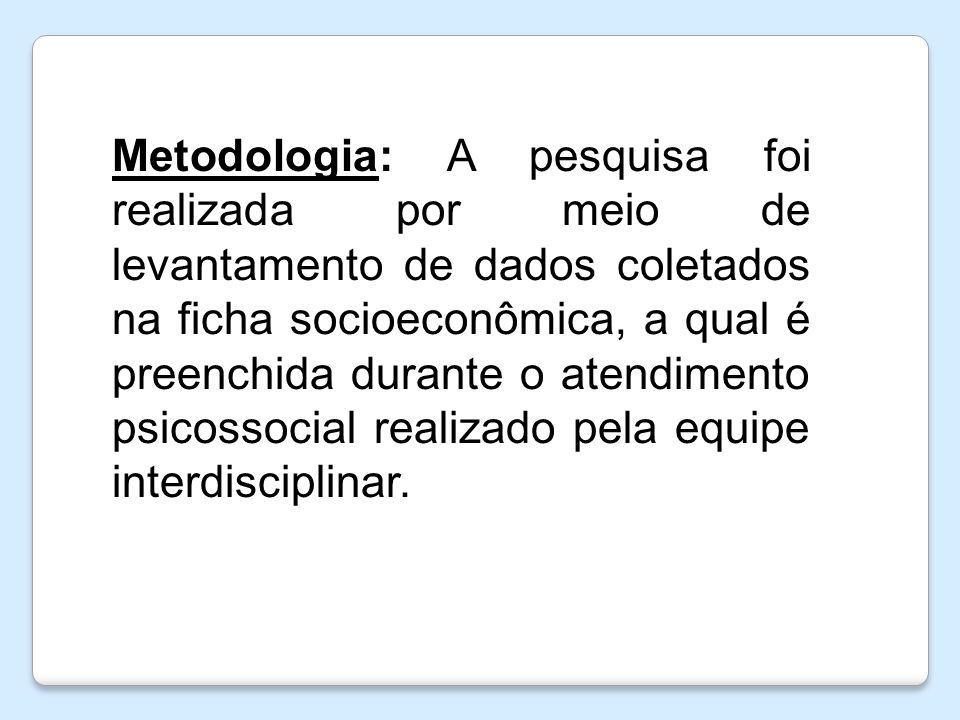 Metodologia: A pesquisa foi realizada por meio de levantamento de dados coletados na ficha socioeconômica, a qual é preenchida durante o atendimento p