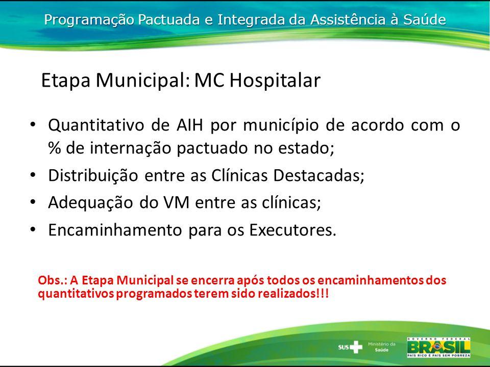 Programação Pactuada e Integrada da Assistência à Saúde Etapa Municipal: MC Hospitalar Quantitativo de AIH por município de acordo com o % de internaç