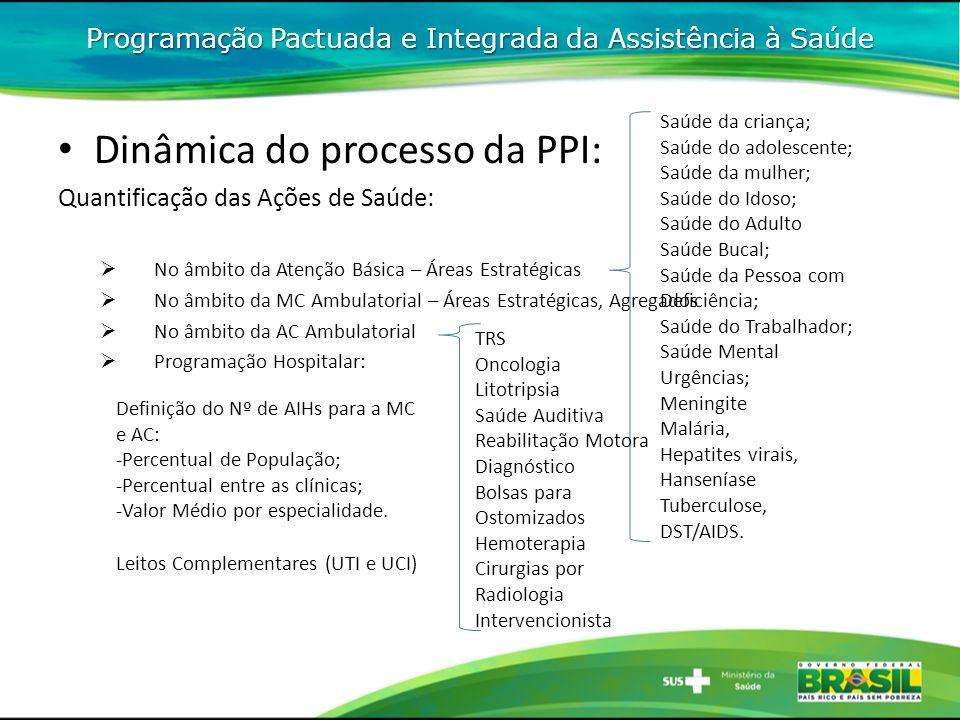Dinâmica do processo da PPI: Quantificação das Ações de Saúde: No âmbito da Atenção Básica – Áreas Estratégicas No âmbito da MC Ambulatorial – Áreas E