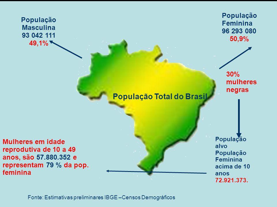 Dados demográficos Diminuição Progressiva da mortalidade em geral.