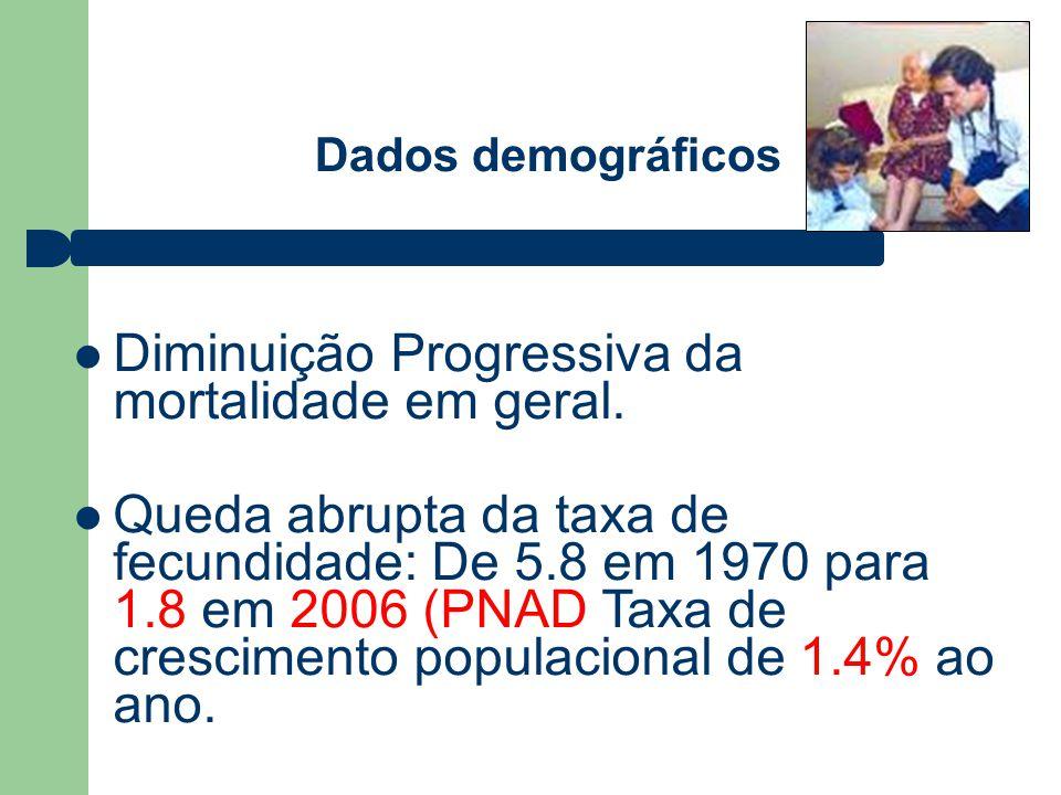 Tendência da Razão de Mortalidade Materna (RMM) no Paraná 1989-2008 Fonte: SESA/SVS/DEVE/CEPMM//PR (*) Dados preliminares 37,77% REDUÇÃO (1990-2008) – 2% AO ANO