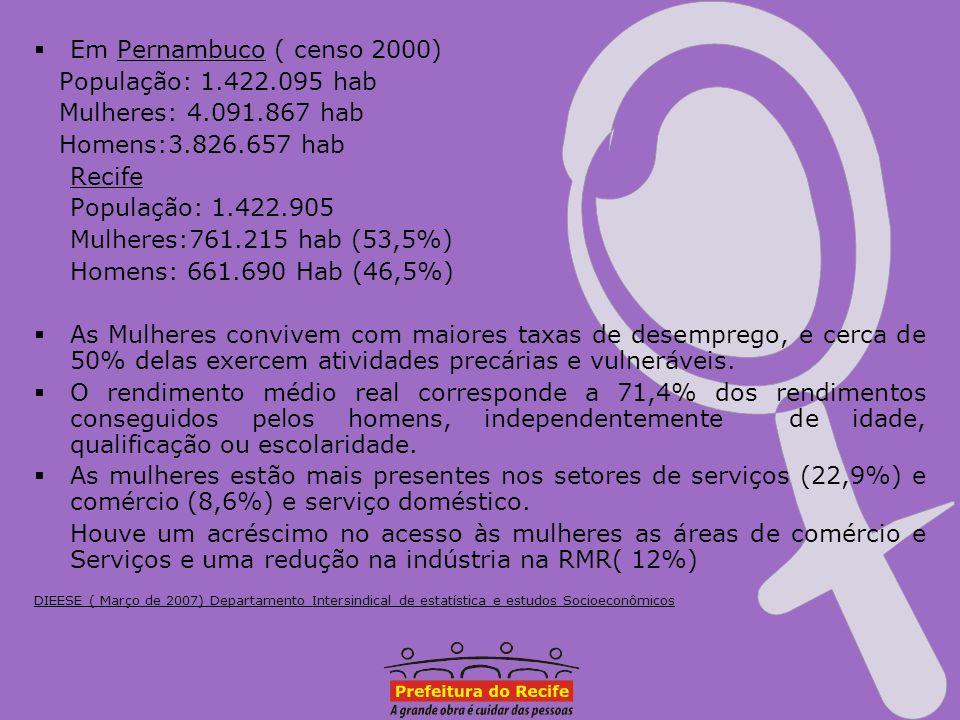 Em Pernambuco ( censo 2000) População: 1.422.095 hab Mulheres: 4.091.867 hab Homens:3.826.657 hab Recife População: 1.422.905 Mulheres:761.215 hab (53