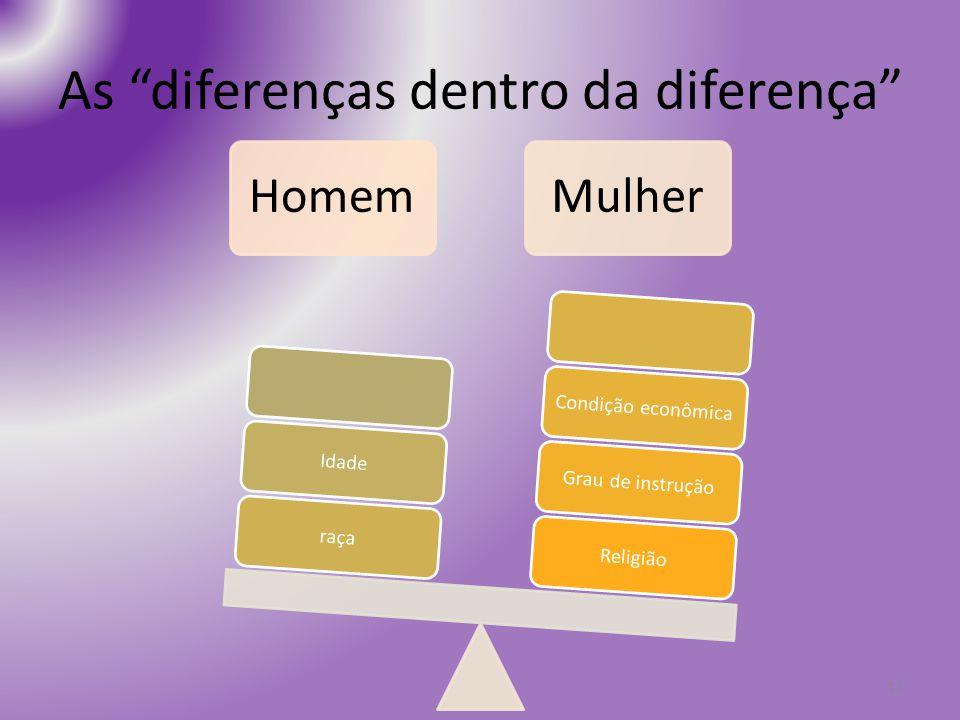 As diferenças dentro da diferença 13 HomemMulher ReligiãoGrau de instruçãoCondição econômicaraçaIdade