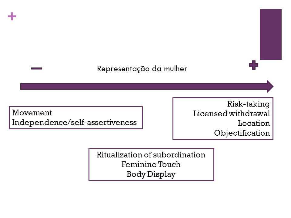 + Representação da mulher Movement Independence/self-assertiveness Ritualization of subordination Feminine Touch Body Display Risk-taking Licensed withdrawal Location Objectification