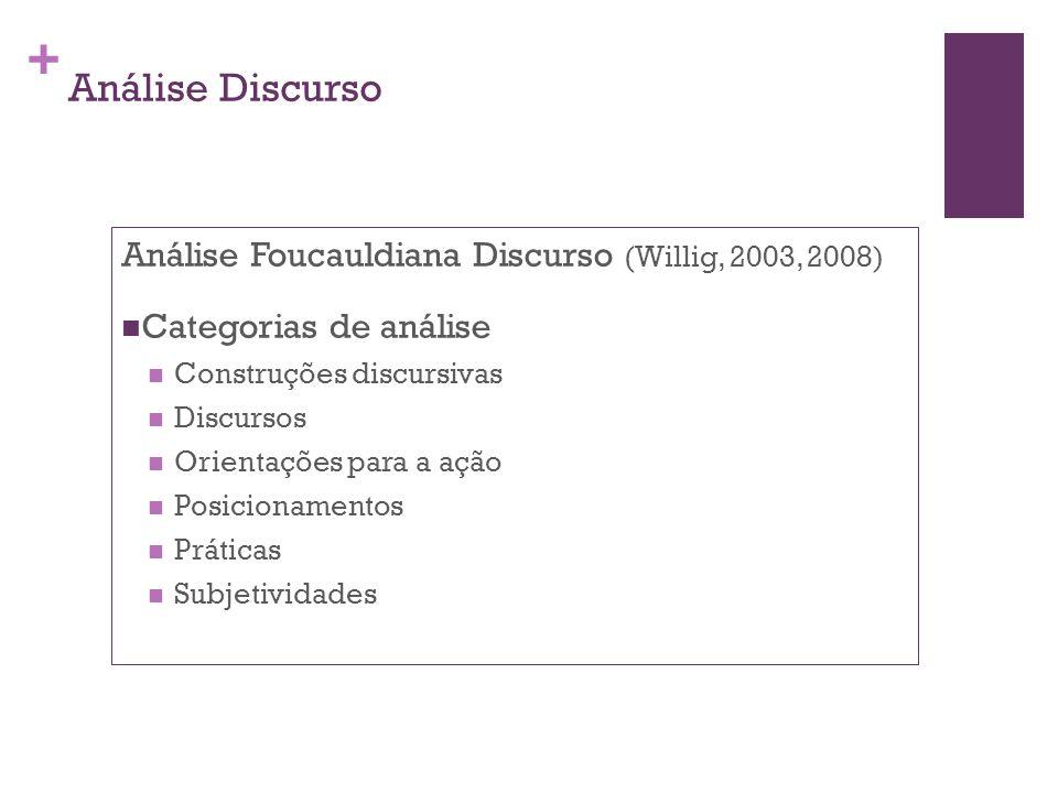 + Análise Discurso Análise Foucauldiana Discurso (Willig, 2003, 2008) Categorias de análise Construções discursivas Discursos Orientações para a ação Posicionamentos Práticas Subjetividades