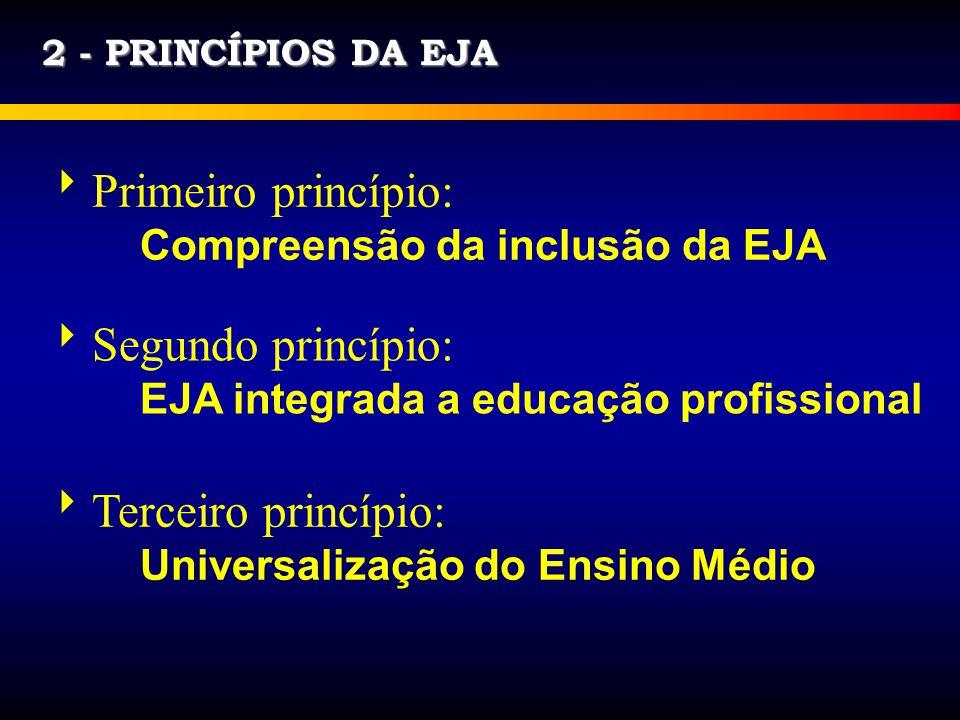 2 - PRINCÍPIOS DA EJA Primeiro princípio: Compreensão da inclusão da EJA Segundo princípio: EJA integrada a educação profissional Terceiro princípio: