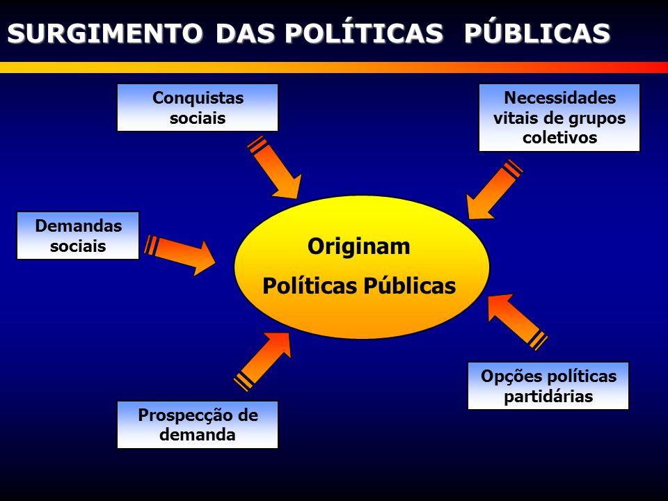 SURGIMENTO DAS POLÍTICAS PÚBLICAS Originam Políticas Públicas Prospecção de demanda Necessidades vitais de grupos coletivos Demandas sociais Opções po