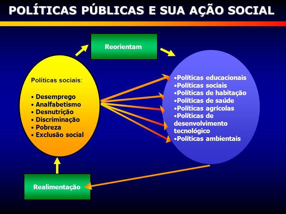 Políticas educacionais Políticas sociais Políticas de habitação Políticas de saúde Políticas agrícolas Políticas de desenvolvimento tecnológico Políti