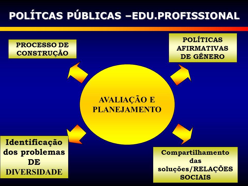 AVALIAÇÃO E PLANEJAMENTO POLÍTCAS PÚBLICAS –EDU.PROFISSIONAL PROCESSO DE CONSTRUÇÃO Identificação dos problemas DE DIVERSIDADE POLÍTICAS AFIRMATIVAS D