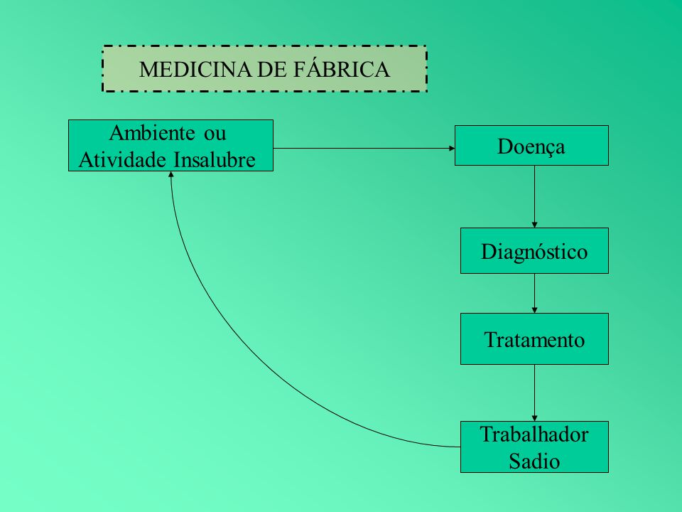 Ambiente ou Atividade Insalubre Doença Diagnóstico Tratamento Trabalhador Sadio MEDICINA DE FÁBRICA