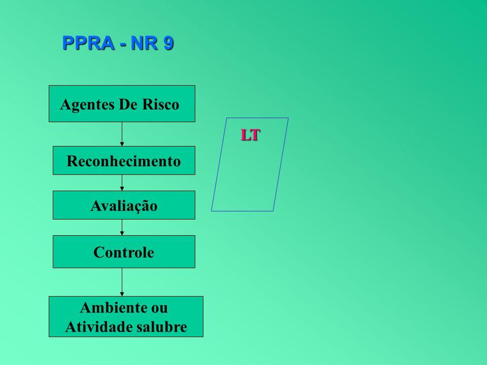 Agentes De Risco Reconhecimento Avaliação Controle Ambiente ou Atividade salubre LT PPRA - NR 9