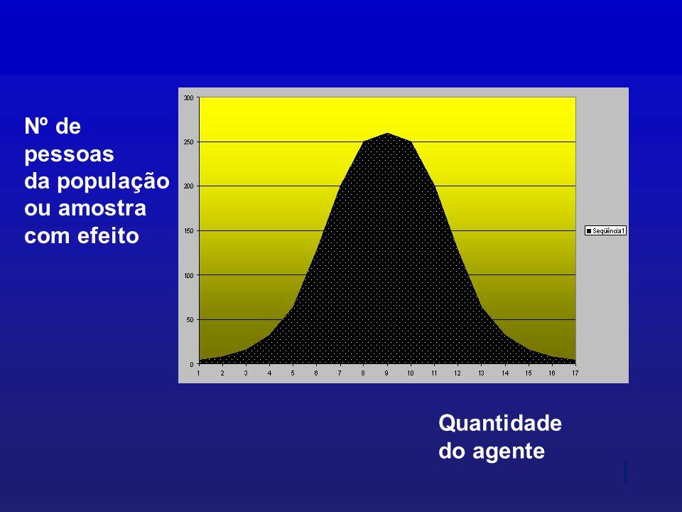 Nº de pessoas da população ou amostra com efeito Quantidade do agente