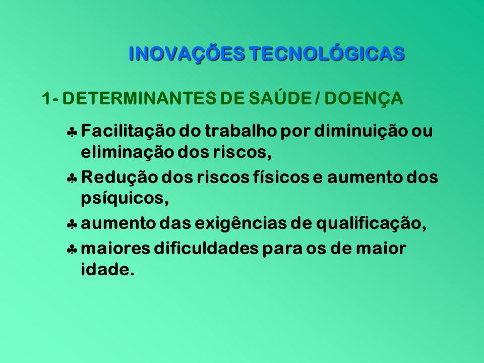 INOVAÇÕES TECNOLÓGICAS 1- DETERMINANTES DE SAÚDE / DOENÇA Facilitação do trabalho por diminuição ou eliminação dos riscos, Redução dos riscos físicos