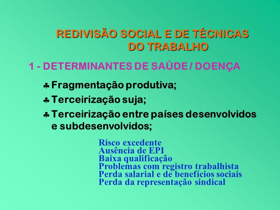 REDIVISÃO SOCIAL E DE TÉCNICAS DO TRABALHO 1 - DETERMINANTES DE SAÚDE / DOENÇA Fragmentação produtiva; Terceirização suja; Terceirização entre países