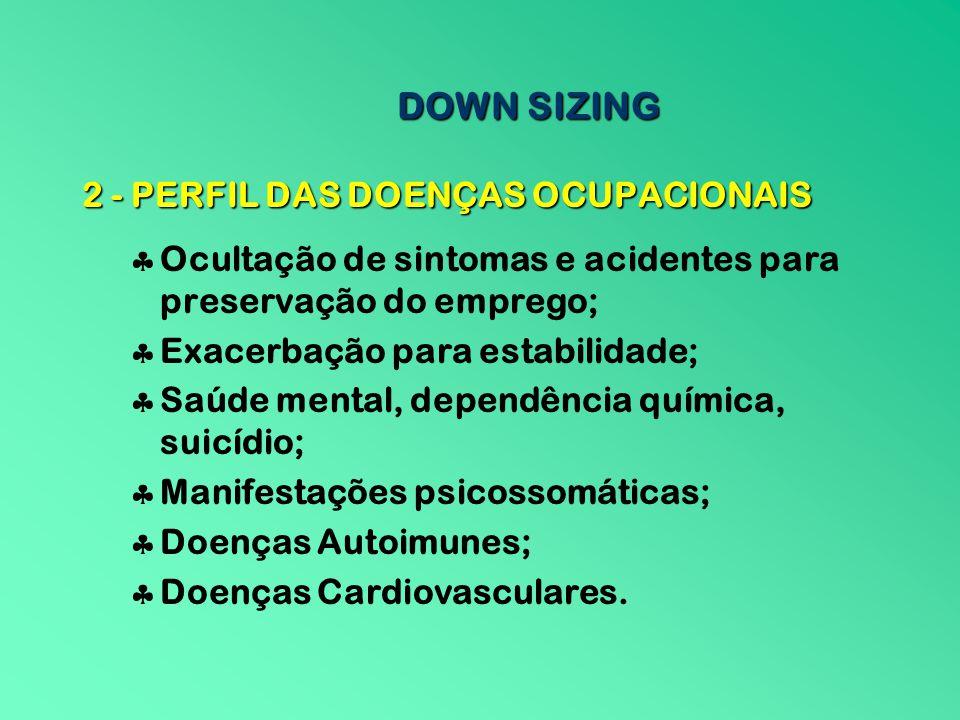 DOWN SIZING 2 - PERFIL DAS DOENÇAS OCUPACIONAIS Ocultação de sintomas e acidentes para preservação do emprego; Exacerbação para estabilidade; Saúde me