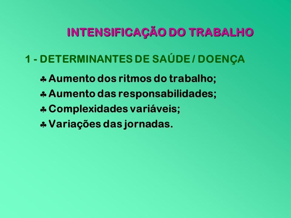 INTENSIFICAÇÃO DO TRABALHO 1 - DETERMINANTES DE SAÚDE / DOENÇA Aumento dos ritmos do trabalho; Aumento das responsabilidades; Complexidades variáveis;