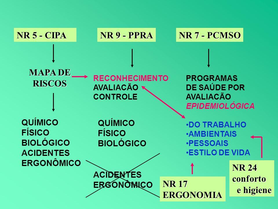 NR 5 - CIPA MAPA DE RISCOS NR 7 - PCMSO NR 9 - PPRA QUÍMICO FÍSICO BIOLÓGICO ACIDENTES ERGONÔMICO RECONHECIMENTO AVALIACÃO CONTROLE QUÍMICO FÍSICO BIO