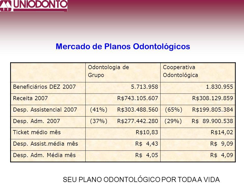SEU PLANO ODONTOLÓGICO POR TODA A VIDA Mercado de Planos Odontológicos Odontologia de Grupo Cooperativa Odontológica Beneficiários DEZ 20075.713.9581.