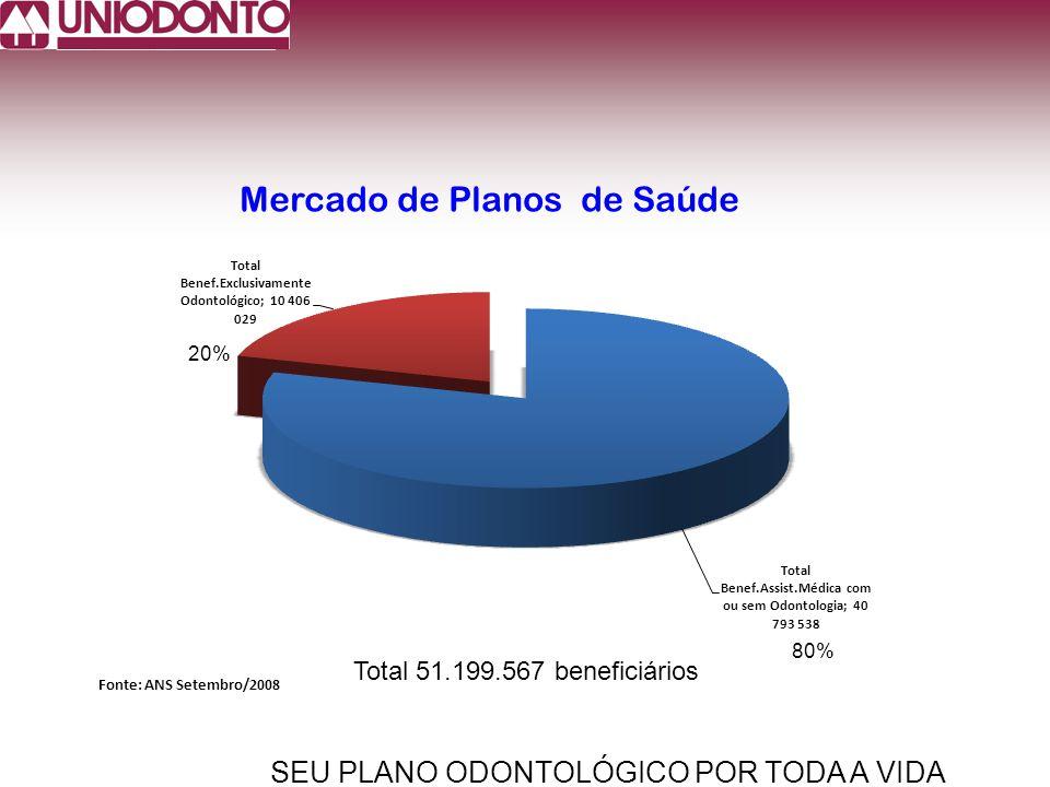 SEU PLANO ODONTOLÓGICO POR TODA A VIDA Mercado de Planos de Saúde Fonte: ANS Setembro/2008 20% 80% Total 51.199.567 beneficiários