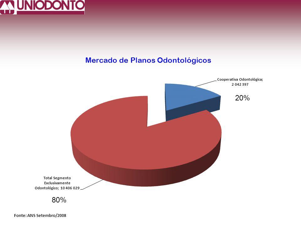 Mercado de Planos Odontológicos Fonte: ANS Setembro/2008 20% 80%