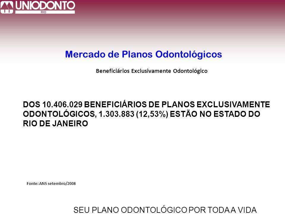 SEU PLANO ODONTOLÓGICO POR TODA A VIDA Mercado de Planos Odontológicos Fonte: ANS setembro/2008 Beneficiários Exclusivamente Odontológico DOS 10.406.029 BENEFICIÁRIOS DE PLANOS EXCLUSIVAMENTE ODONTOLÓGICOS, 1.303.883 (12,53%) ESTÃO NO ESTADO DO RIO DE JANEIRO