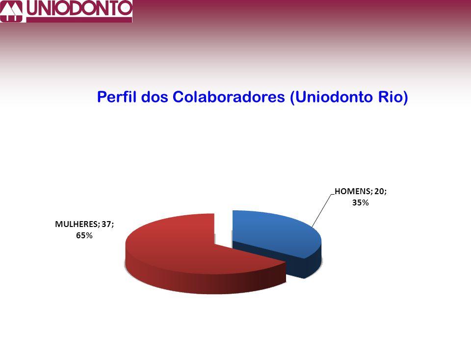 Perfil dos Colaboradores (Uniodonto Rio)