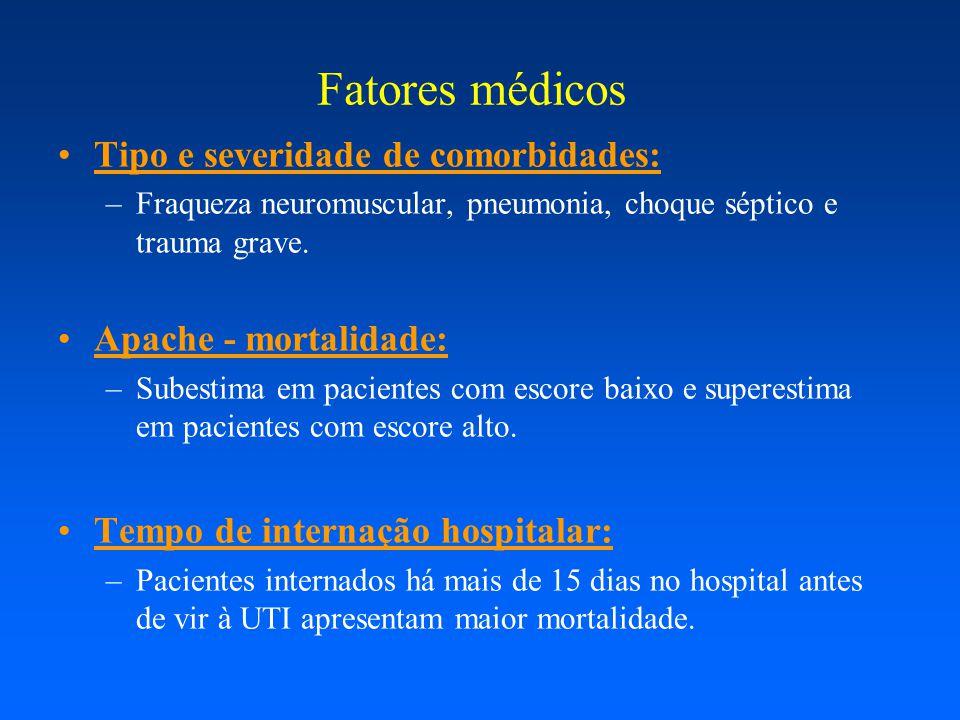 Tipo e severidade de comorbidades: –Fraqueza neuromuscular, pneumonia, choque séptico e trauma grave. Apache - mortalidade: –Subestima em pacientes co
