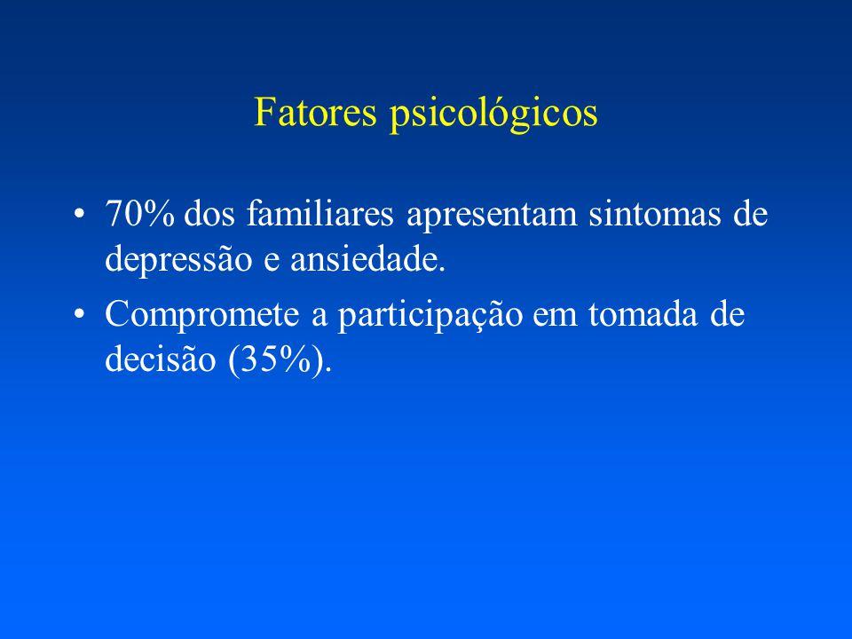 70% dos familiares apresentam sintomas de depressão e ansiedade. Compromete a participação em tomada de decisão (35%). Fatores psicológicos