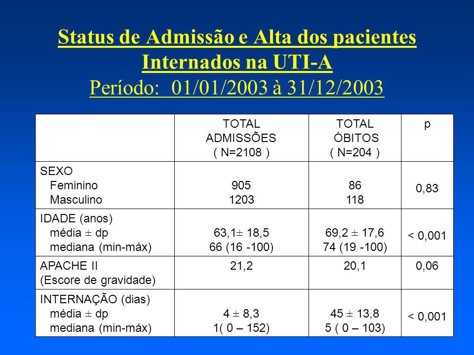 Status de Admissão e Alta dos pacientes Internados na UTI-A Período: 01/01/2003 à 31/12/2003 TOTAL ADMISSÕES ( N=2108 ) TOTAL ÓBITOS ( N=204 ) p SEXO Feminino Masculino 905 1203 86 118 0,83 IDADE (anos) média ± dp mediana (min-máx) 63,1± 18,5 66 (16 -100) 69,2 ± 17,6 74 (19 -100) < 0,001 APACHE II (Escore de gravidade) 21,220,10,06 INTERNAÇÃO (dias) média ± dp mediana (min-máx) 4 ± 8,3 1( 0 – 152) 45 ± 13,8 5 ( 0 – 103) < 0,001