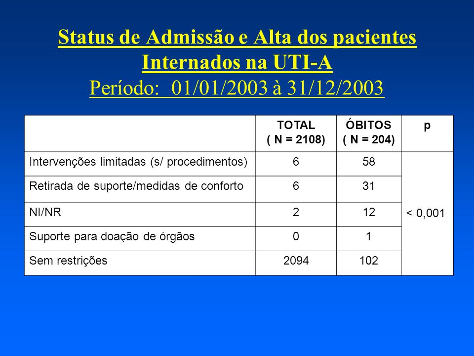 Status de Admissão e Alta dos pacientes Internados na UTI-A Período: 01/01/2003 à 31/12/2003 TOTAL ( N = 2108) ÓBITOS ( N = 204) p Intervenções limitadas (s/ procedimentos)658 < 0,001 Retirada de suporte/medidas de conforto631 NI/NR212 Suporte para doação de órgãos01 Sem restrições2094102