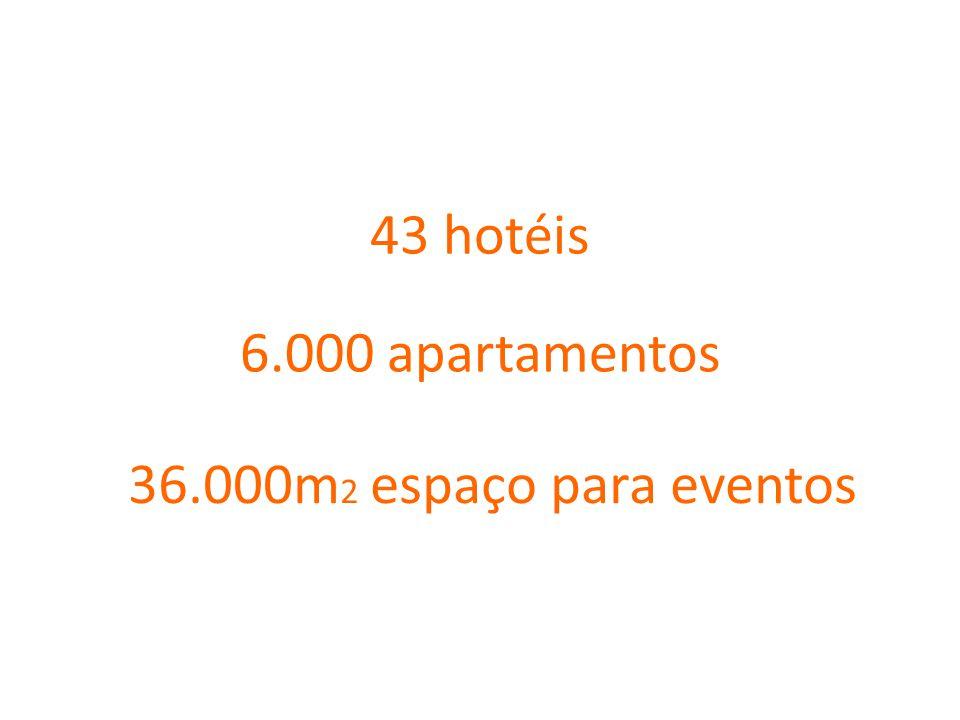 6.000 apartamentos 43 hotéis 36.000m 2 espaço para eventos